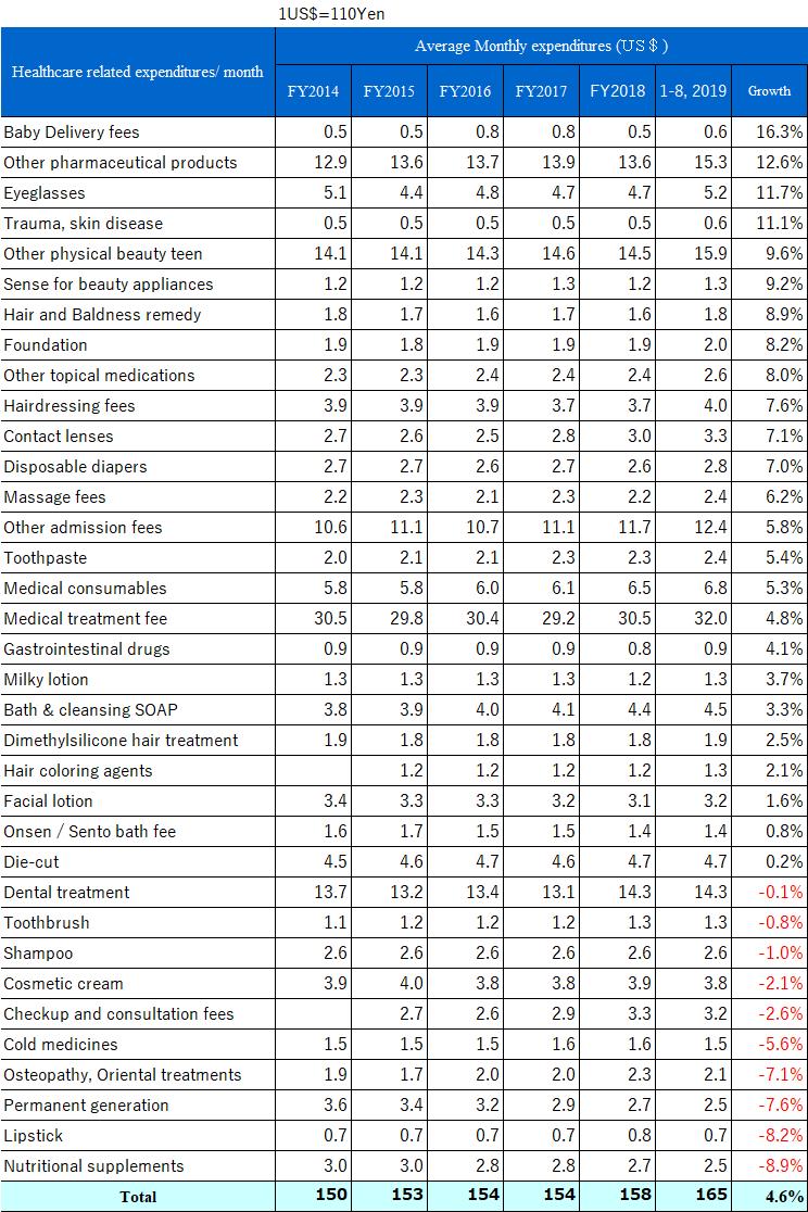世帯当たりの出費 (201908まで)E