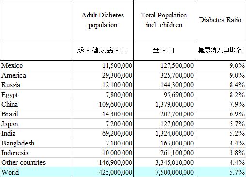 DIabetes popuration